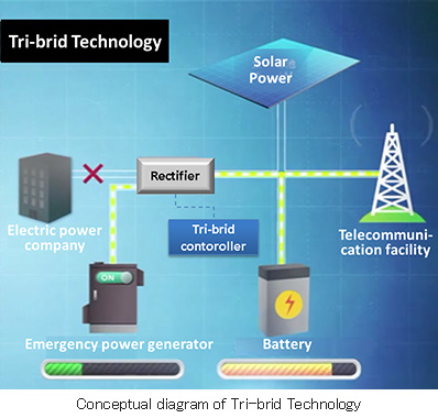 Conceptual diagram of Tri-brid Technology