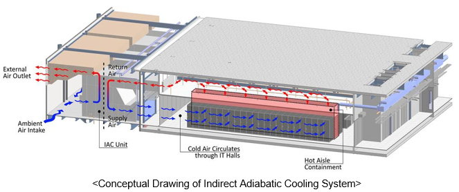 Conceptual Drawing of Indirect Adiabatic Cooling System