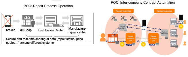 POC: Repair Process Operation POC: Inter-company Contract Automation