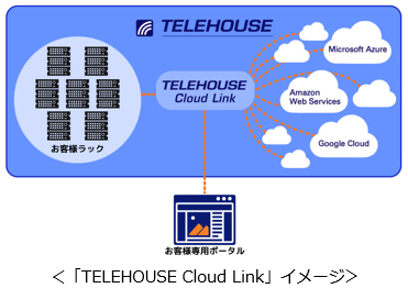 「TELEHOUSE Cloud Link」イメージ