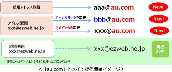 「au.com」ドメイン提供開始イメージ