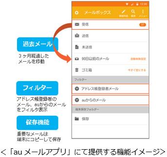 「auメールアプリ」にて提供する機能イメージ