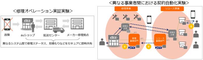 修理オペレーション実証実験 異なる事業者間における契約自動化実験