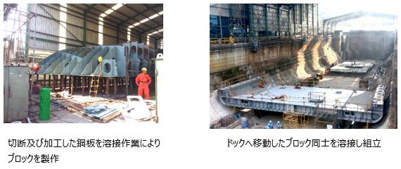 切断及び加工した鋼板を溶接作業によりブロックを製作 ドックへ移動したブロック同士を溶接し組立