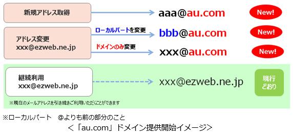 ※ローカルパート @よりも前の部分のこと 「au.com」ドメイン提供開始イメージ